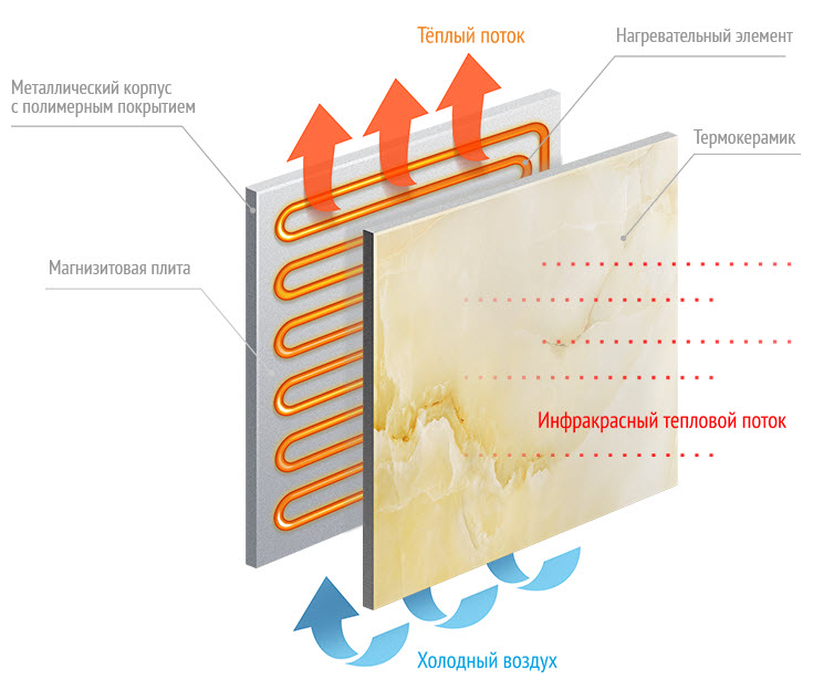 Схема работы керамического обогревателя
