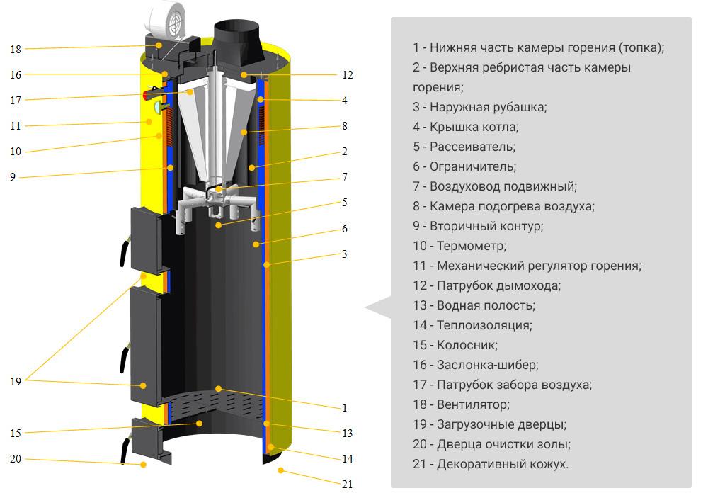 Описание элементов котла Буран 12